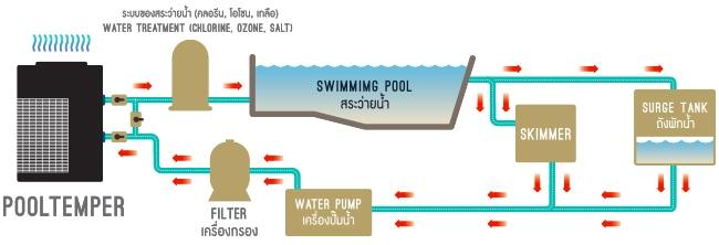 PAC Pooltemper - ดูผลิตภัณฑ์เครื่องปรับอุณหภูมิสระว่ายน้ำ ประหยัดพลังงาน ในประเทศไทย