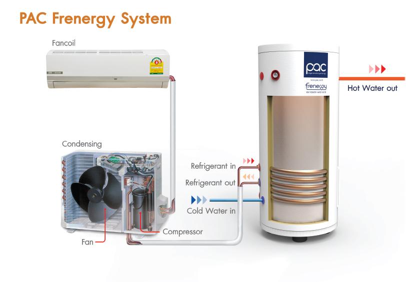 PAC Frenergy - นวัตกรรมเครื่องทำน้ำร้อนจากเครื่องปรับอากาศ ประเทศไทย