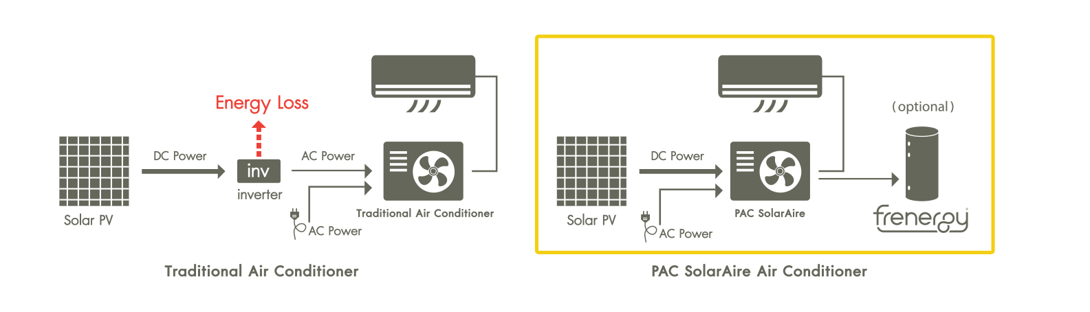 PAC SolarAire - Air conditioner with solar energy