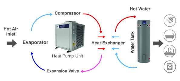 PAC Heat Pump - ดูผลิตภัณฑ์เครื่องทำน้ำร้อนปริมาณมาก ประหยัดพลังงาน