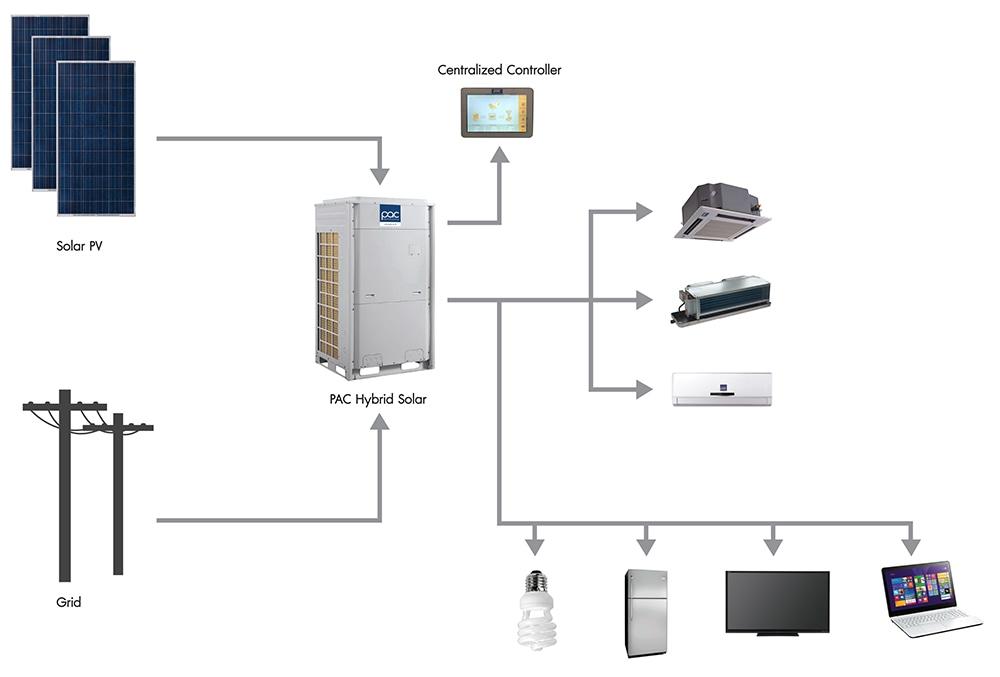PAC Hybrid Solar - ดูผลิตภัณฑ์เครื่องปรับอากาศใช้พลังงานจากโซล่าเซลล์ ประเทศไทย